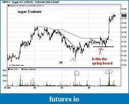 Wyckoff Trading Method-surgar-3min.jpg