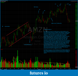 Wyckoff Trading Method-amzn4.png