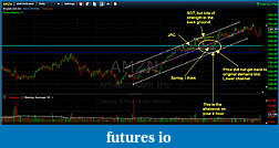 Wyckoff Trading Method-amzn_daily.jpg