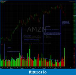 Wyckoff Trading Method-amzn2.png