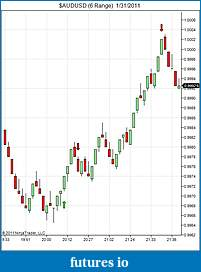 Has anyone ever heard of eminisniper.com?-audusd-6-range-1_31_2011.jpg