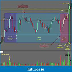 Wyckoff Trading Method-re-accum.jpg