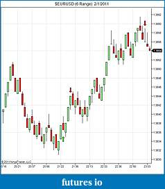 Has anyone ever heard of eminisniper.com?-eurusd-6-range-2_1_2011.jpg