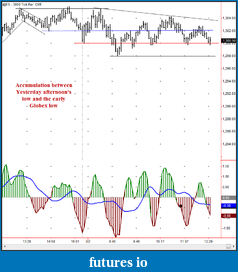 Wyckoff Trading Method-accum-feb-2-2011-part-1.png