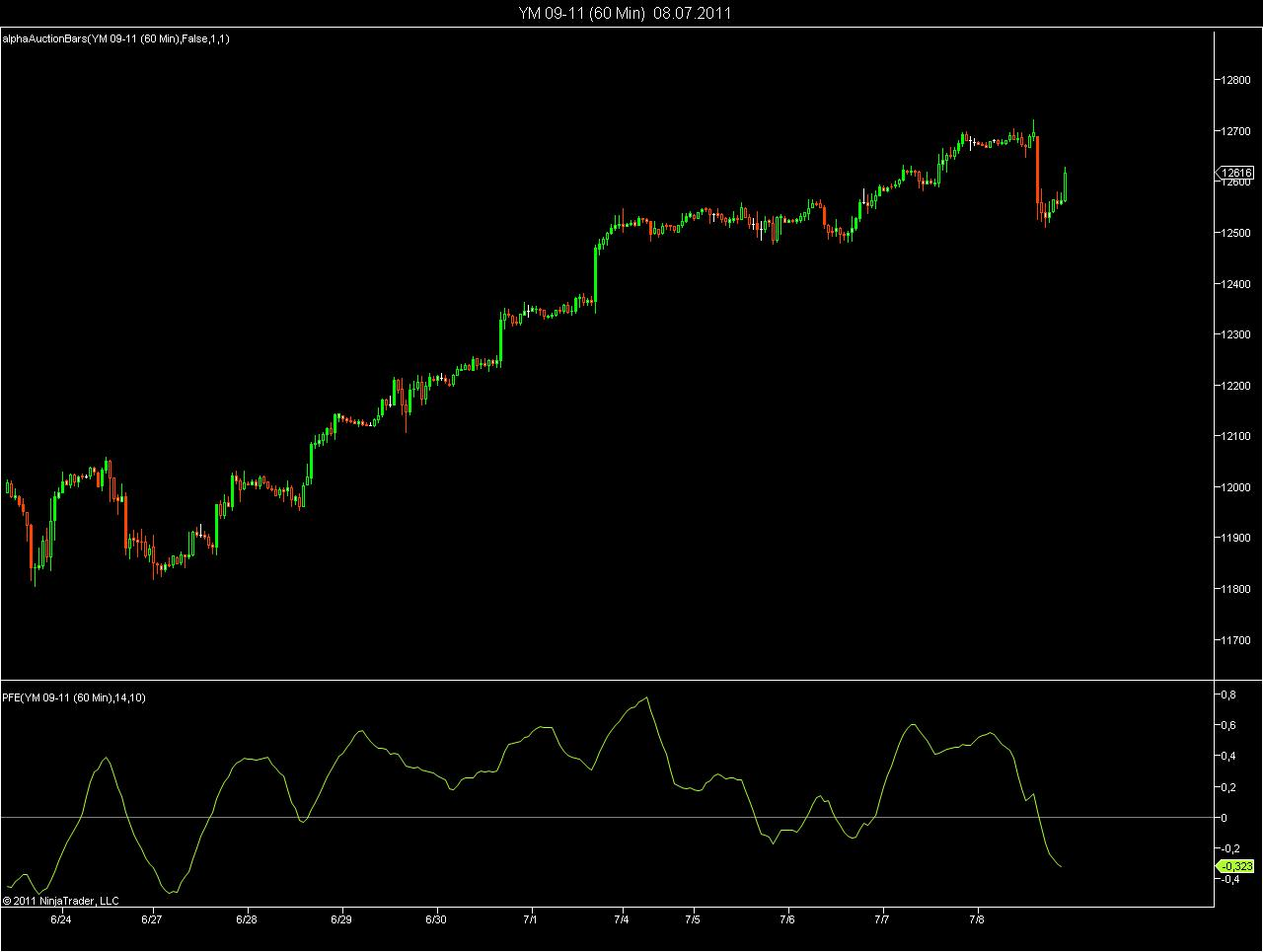 Polarized Fractal Efficiency Indicator - Commodities Futures
