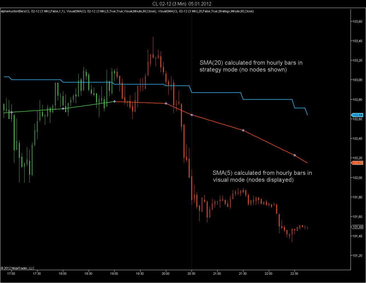 Coding Multi Time Frame (MTF) Indicators with NinjaTrader