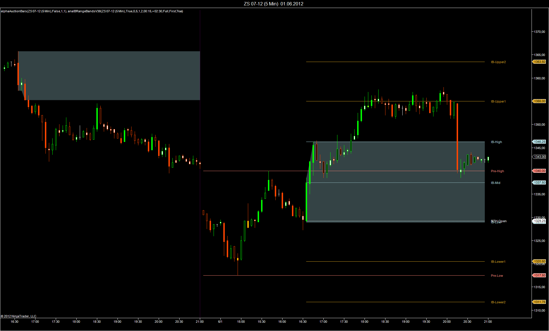 BT OPENING RANGE INDICATOR - without vertical lines at session