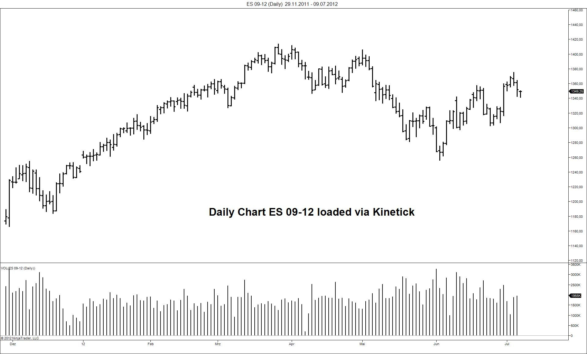 NT daily chart gap - Traders Hideout | futures io social day