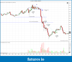 Tiger's Price Action Journal-cl-03-11-5-min-2_4_2011.png