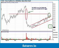 Wyckoff Trading Method-csco.jpg