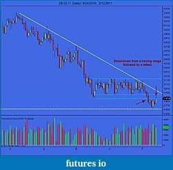 Wyckoff Trading Method-zb-03-11-daily-9_24_2010-2_12_2011.jpg