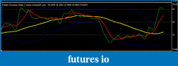 """Porting the """"Traders Dynamic Index"""" to TOS-dti-compassfx.png"""