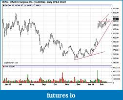 Wyckoff Trading Method-isrg.jpg