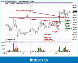 Wyckoff Trading Method-gold-30.jpg
