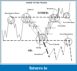 Wyckoff Trading Method-wft.png