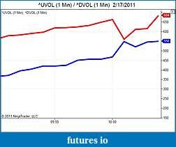 AMP, CQG, and NT7-uvol-1-min-_-dvol-1-min-2_17_2011.jpg