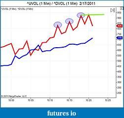 AMP, CQG, and NT7-uvol-_-dvol-2_17_2011.jpg