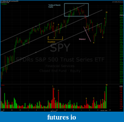 Wyckoff Trading Method-spy5min.png