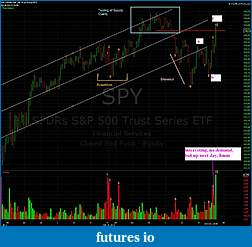 Wyckoff Trading Method-spy.jpg