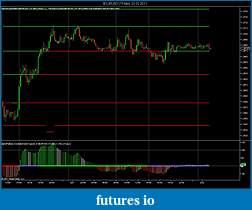 NexGen indicators and review (www.nexgent3.com)-eurusd-15-min-22_02_2011.jpg