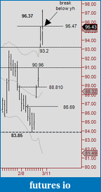 Day Time TJ for CL starting 2/22 with pre mkt & post-mortem analysis-week.png
