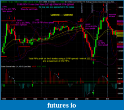 My CCI method+ on EURUSD 5 min chart-eurusd_15_min_chart_2-23-24-11.png