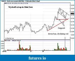 Wyckoff Trading Method-ym15.jpg