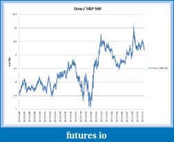 Click image for larger version  Name:Dow vs SP.png Views:144 Size:32.7 KB ID:32165