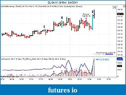 Wow - did anyone see the cumulative data divergences on CL yesterday?-cl-04-11-5-min-3_4_2011.jpg
