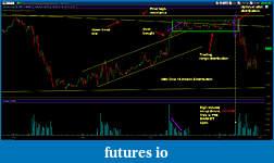 Wyckoff Trading Method-ym3411-15closeup.jpg