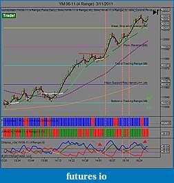bobs qwest to attain consistency-ym-06-11-4-range-3_11_2011.jpg