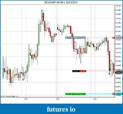 Learning price action - how long, how many hours per day, how many pips-eurgbp-60-min-22_03_2011.jpg