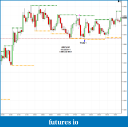 The journey continues-2011-03-22_gbpusd-5m.png