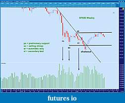 Wyckoff Trading Method-_s-p500-vertical.jpg