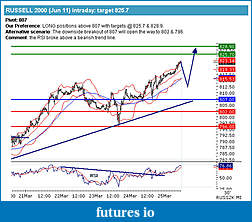 TF day trading-russell_scenarios.jpg