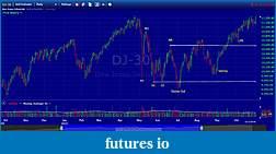 Wyckoff Trading Method-indu-vertical-chart.jpg