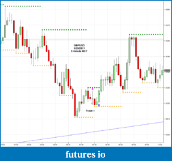 The journey continues-2011-03-30_gbpusd-5m.png