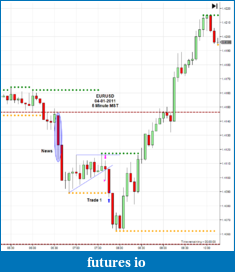 The journey continues-2011-04-01_eurusd-5m.png