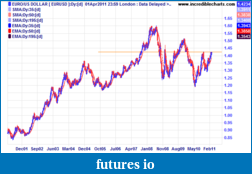 I might Win a Tablet but I might just get rich trying-03-eurusd_fx29mar01_to_11aug11.png