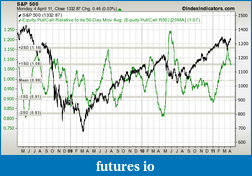 ES and the Great POMO Rally-sp500-vs-put-call-ratio-equity-50d-rsma-params-3y-x-x-20ma.png