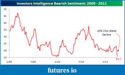 ES and the Great POMO Rally-investors-intelligence040611-bs.png