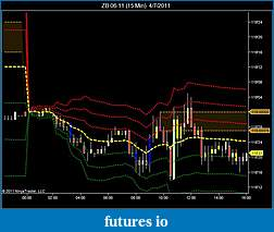 ZB Trading the change of trend-zb-06-11-15-min-4_7_2011-range.jpg