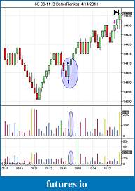How to use volume in your trading-6e-06-11-3-betterrenko-4_14_2011.jpg