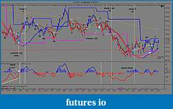 bobs qwest to attain consistency-cl-05-11-4-range-4_15_2011-trades-123.jpg