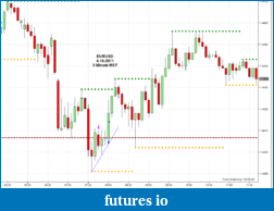 The journey continues-2011-04-15_eurusd-5m.png