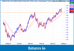 Click image for larger version  Name:24 eurusd_fx21apr10_to_08may11.png Views:81 Size:10.7 KB ID:37238