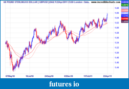 Click image for larger version  Name:24 gbpusd_fx21apr10_to_08may11.png Views:97 Size:10.4 KB ID:37239