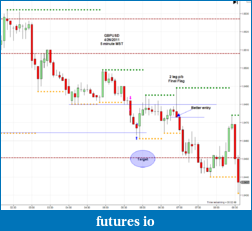 The journey continues-2011-04-26_gbpusd-5m.png