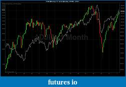 Overlaying  2 instruments on same panel?-djia-monthly-_-cl-monthly-9_1996-5_2011.jpg