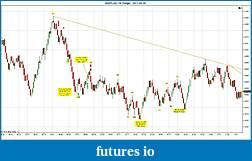 Trading spot fx euro using price action-eurusd-10-range-2011-05-06a.jpg